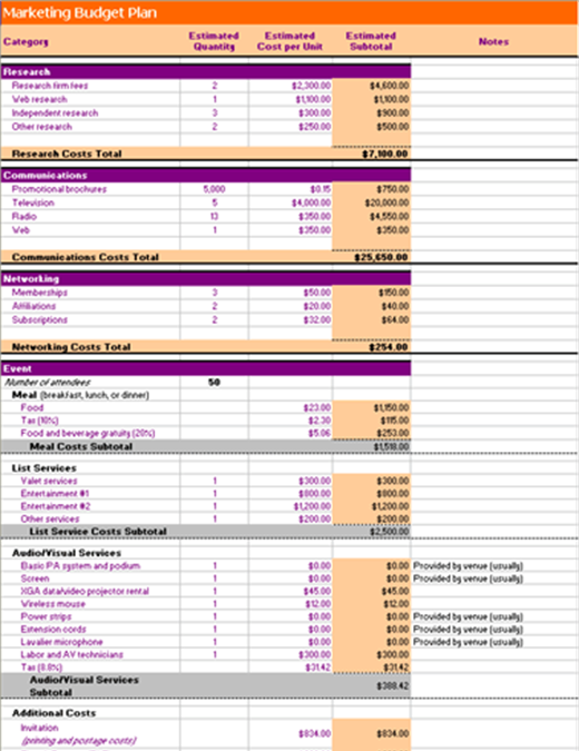 Marketing budget plan estimates