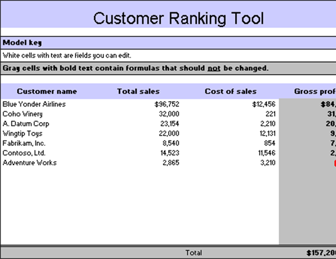 Customer ranking tool
