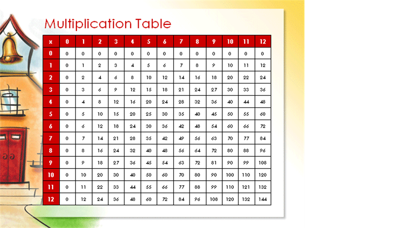 Multiplication tables (through 12 x 12)