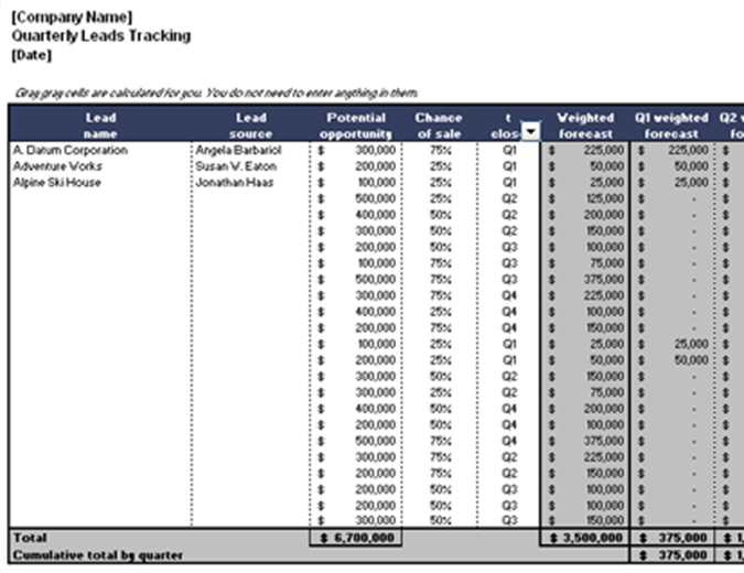 Quarterly leads tracking