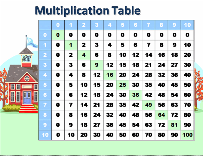 Multiplication table (numbers 1 to 10)