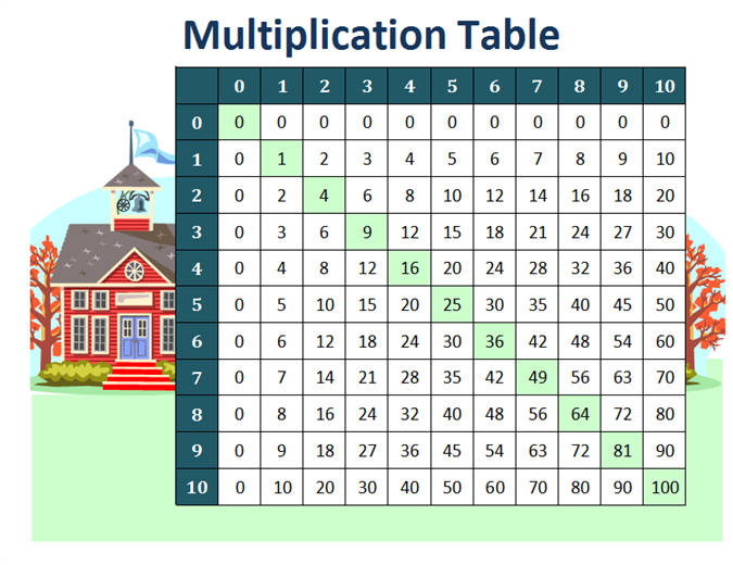 Multiplication Table Numbers 1 To 10