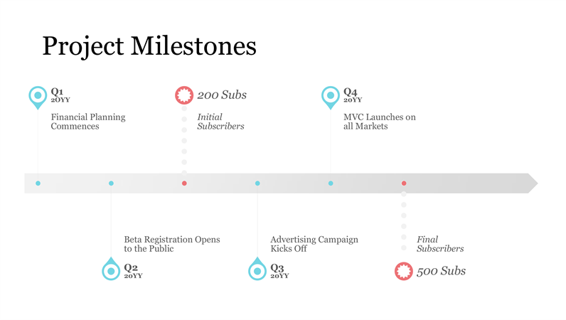 Project milestone timeline