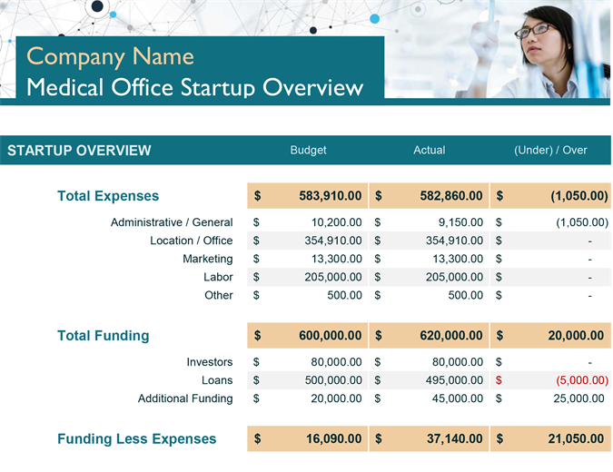 Medical office startup expenses