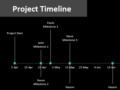 Project timeline with milestones Office Templates – Project Timelines