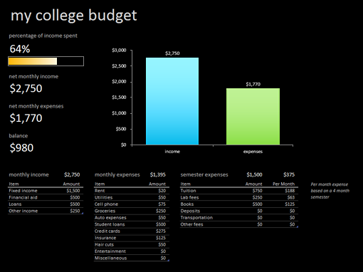 My college budget - Office Templates