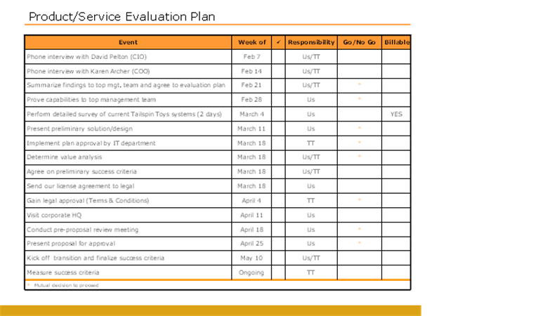 Product/service evaluation plan