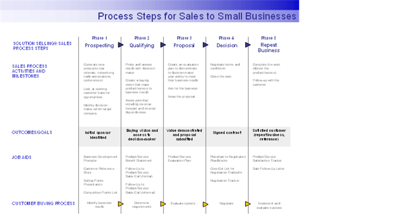 Process steps for sales to small businesses for Sales sop template