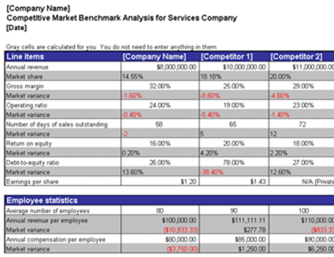 Competitive Market Benchmark Analysis  Microsoft Competitive Analysis