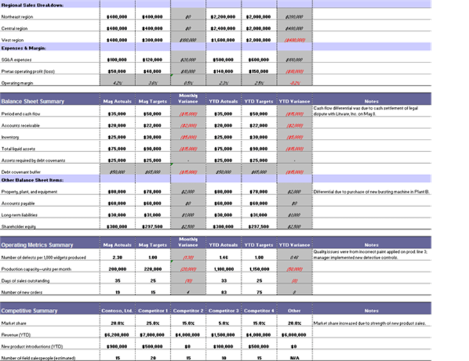 Budget Summary Report  Monthly Summary Report Template