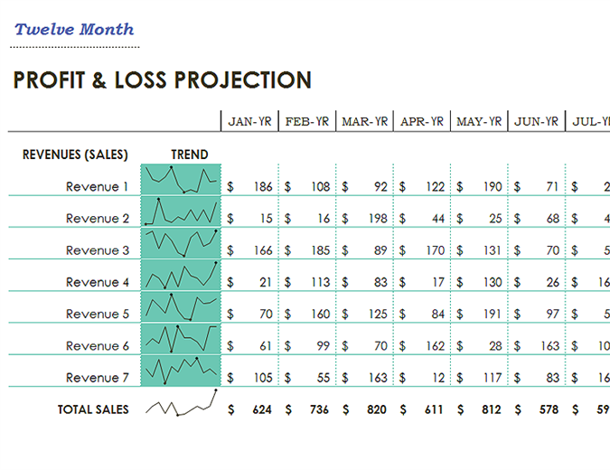 Profit And Loss Officecom - Yearly profit and loss template