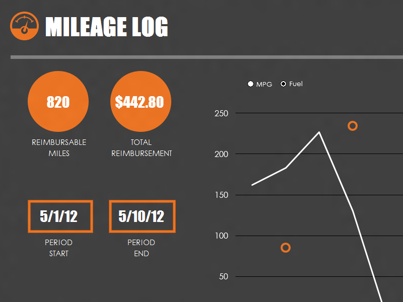 Gas mileage log with chart