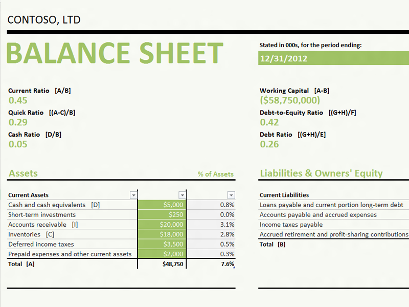 Balance sheet with ratios