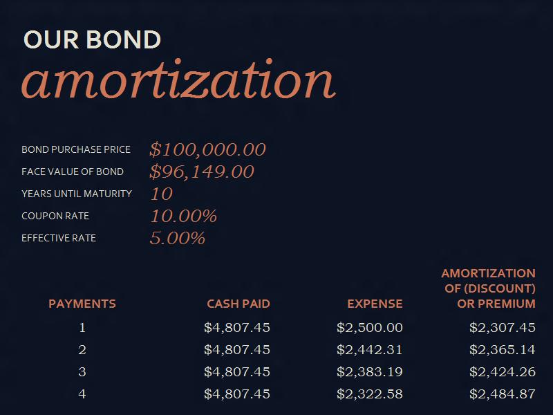Bond amortization