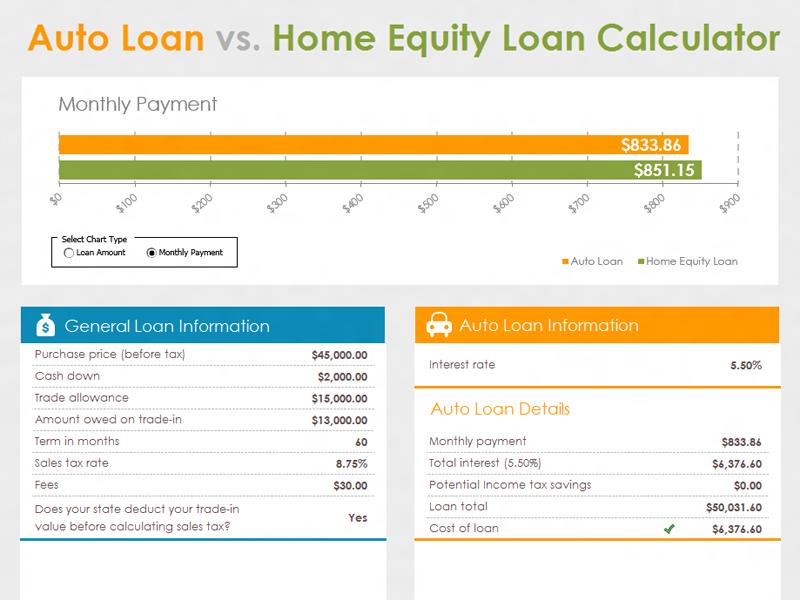Home equity vs. auto calculator