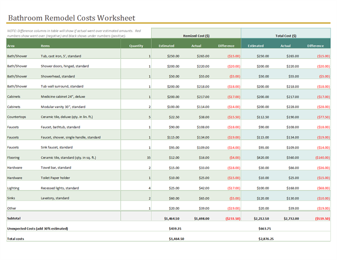 Kitchen remodel cost calculator - Quantity Needed And The Estimated And Actual Costs Excel Download