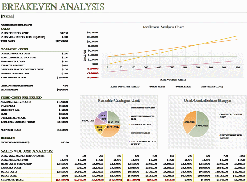 Breakeven analysis with charts Office Templates