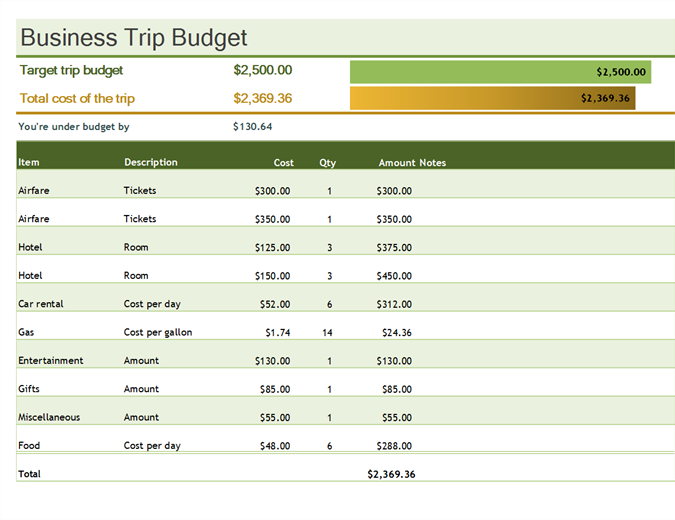Budgets for Business trip expenses template