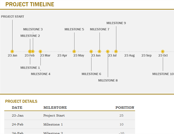 timeline with milestones yellow