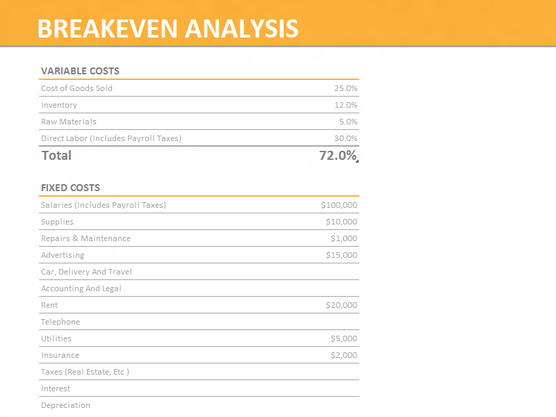 Breakeven analysis (orange)