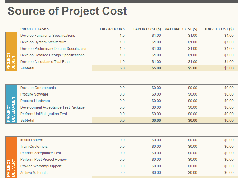 Project Budget  Cost Estimate Template Word