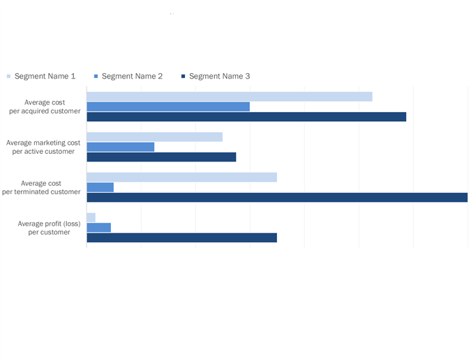 Customer profitability analysis for Client analysis template