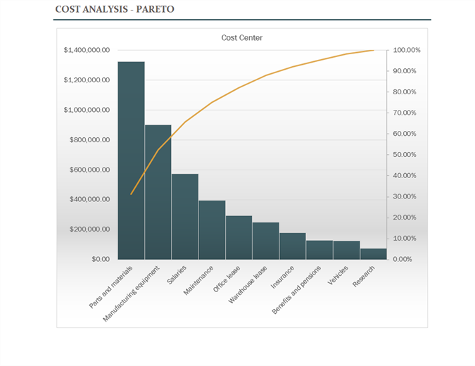 cost analysis with pareto chart office templates