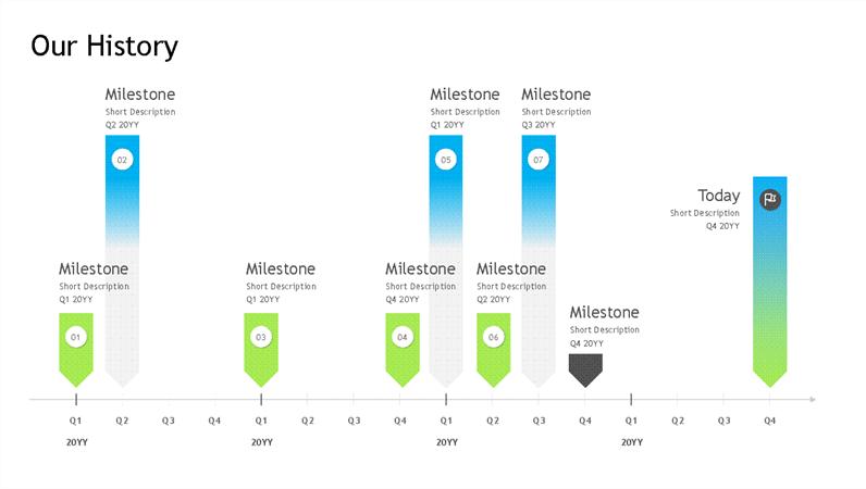 Milestone timeline