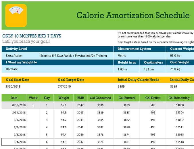 Calorie amortization schedule