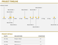 Timeline with milestones (yellow)