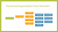 Horizontal organizational chart (green border, orange, blue, widescreen)
