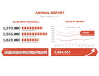 Sales report app