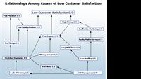 Relationship diagram slide