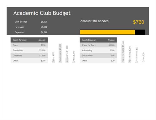 Academic club budget