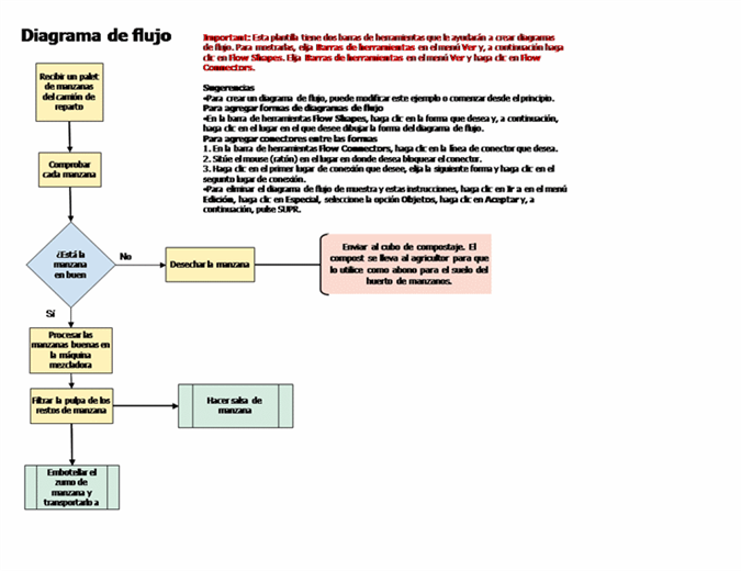 Diagrama de flujo sencillo