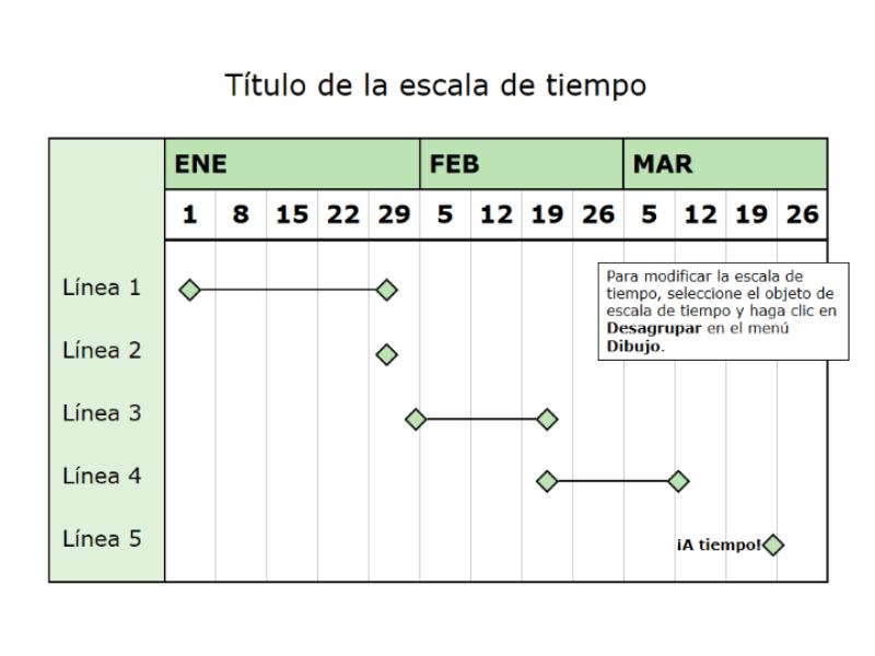 Escala de tiempo de tres meses
