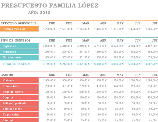 Presupuesto familiar por mes