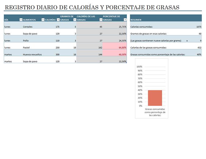 Registro diario de calorías y grasas de los alimentos