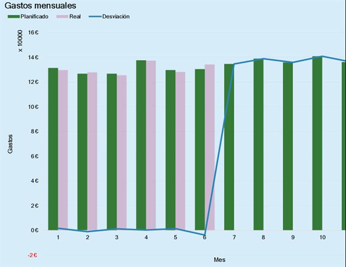 Presupuesto de gastos de la empresa