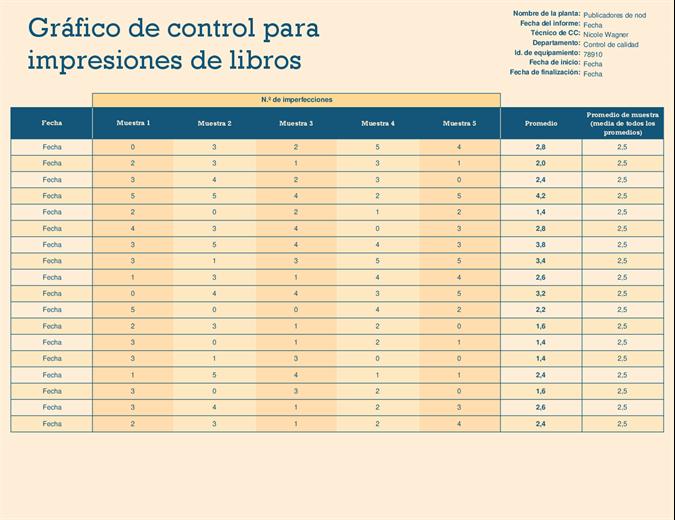 Gráfico de ejecución