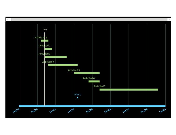 Diagrama de Gantt de seguimiento de fechas