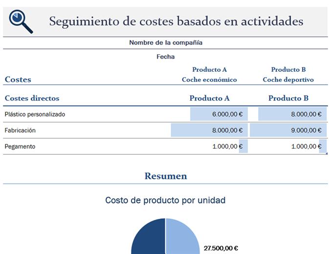 Seguimiento de costos basados en actividades