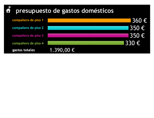 Presupuesto de gastos domésticos