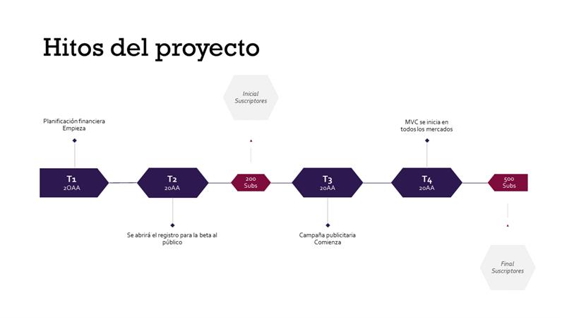 Escala de tiempo de hitos de proyecto