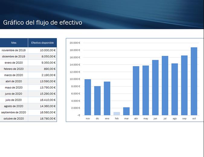 Proyección de flujo de efectivo para pequeña empresa