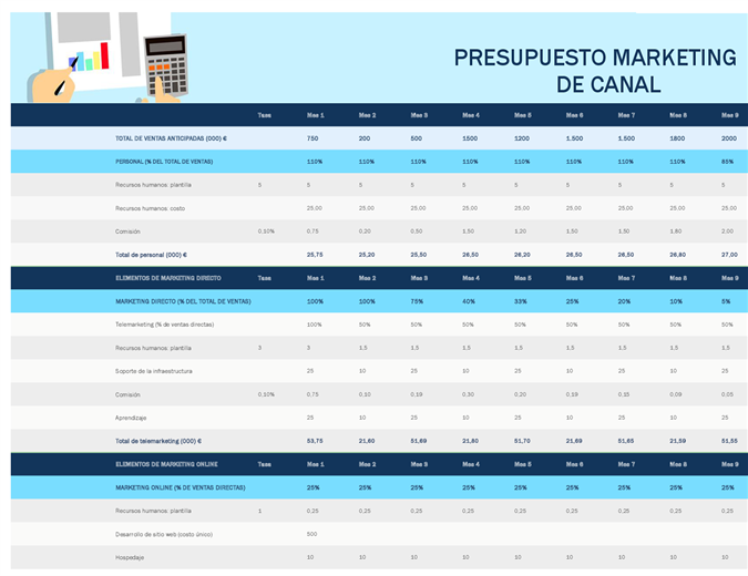 Presupuesto de marketing del canal