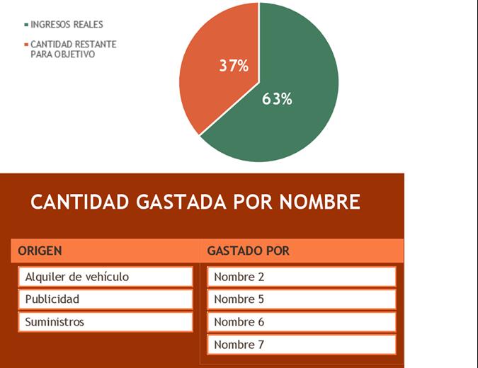 Presupuesto del evento benéfico