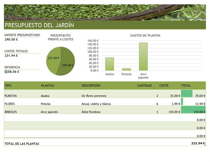 Presupuesto para paisajismo y jardinería