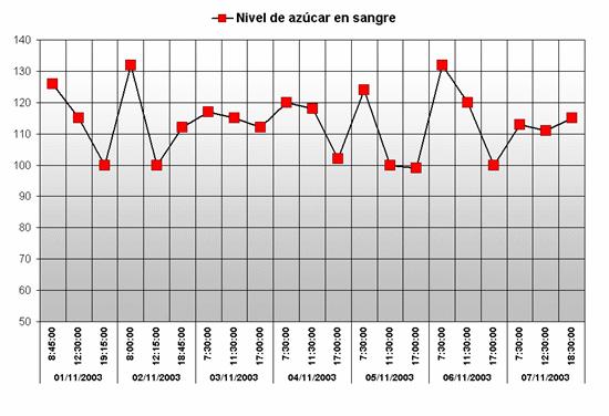 Gráfico de azúcar en sangre