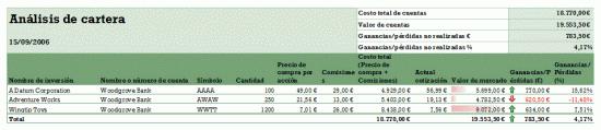 Análisis de cartera de proyectos